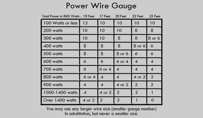 Magnificent wire gauge ratings contemporary electrical circuit amp sub question page 3 toyota 4runner forum largest greentooth
