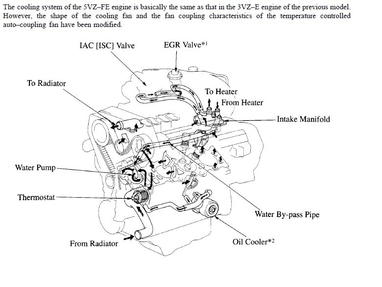 Help! - Coolant leak - Toyota 4Runner Forum - Largest 4Runner Forum | Ford Fe Engine Cooling Diagram |  | Toyota 4Runner Forum
