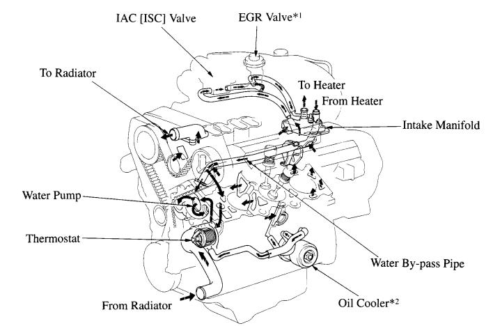 39620d1298341660 1996 4runner limited radiator hose cooling system diagram jpg 2000 4runner engine diagram wiring diagram schematic name