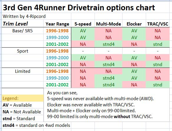 3rd Gen 4Runner Buyer's Guide-3rd-gen-drivetrain-chart-png