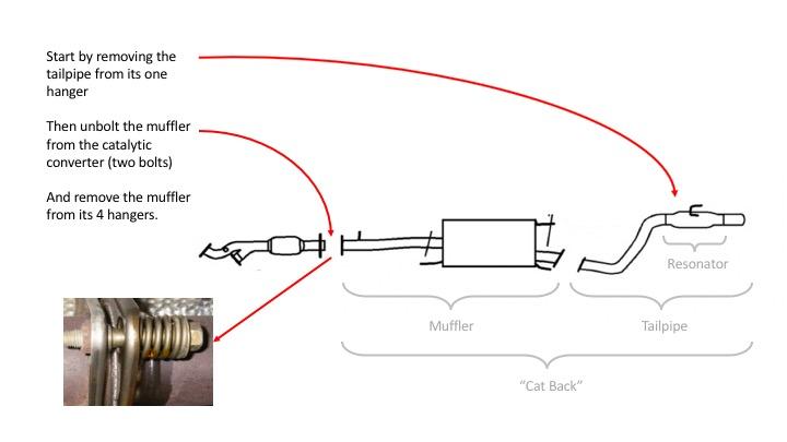 DIY Exhaust Muffler Tail Pipe Replacement - Toyota 4Runner Forum