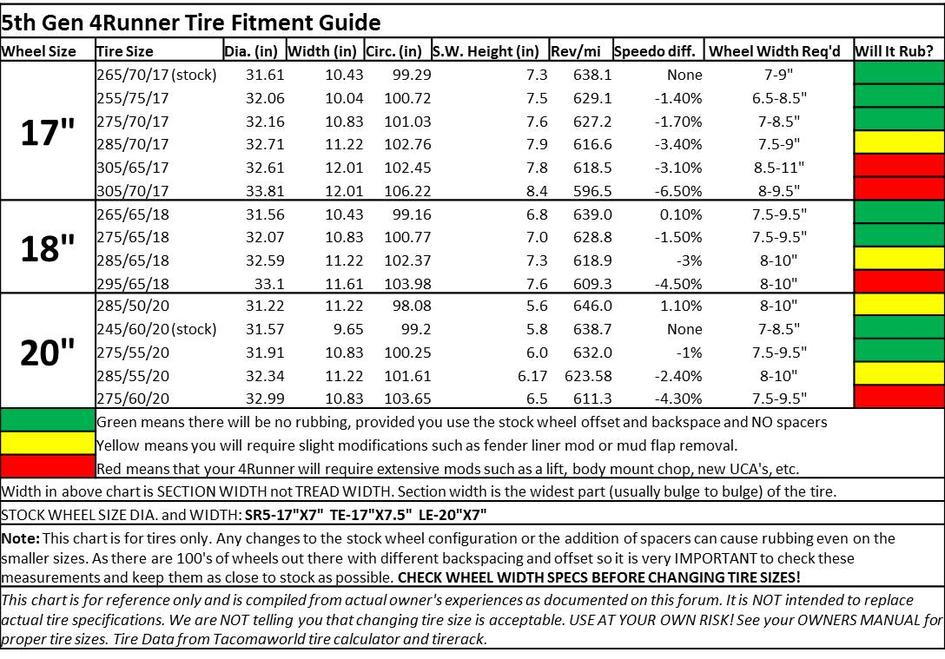 5th gen tire fitment guide need comments toyota 4runner forum