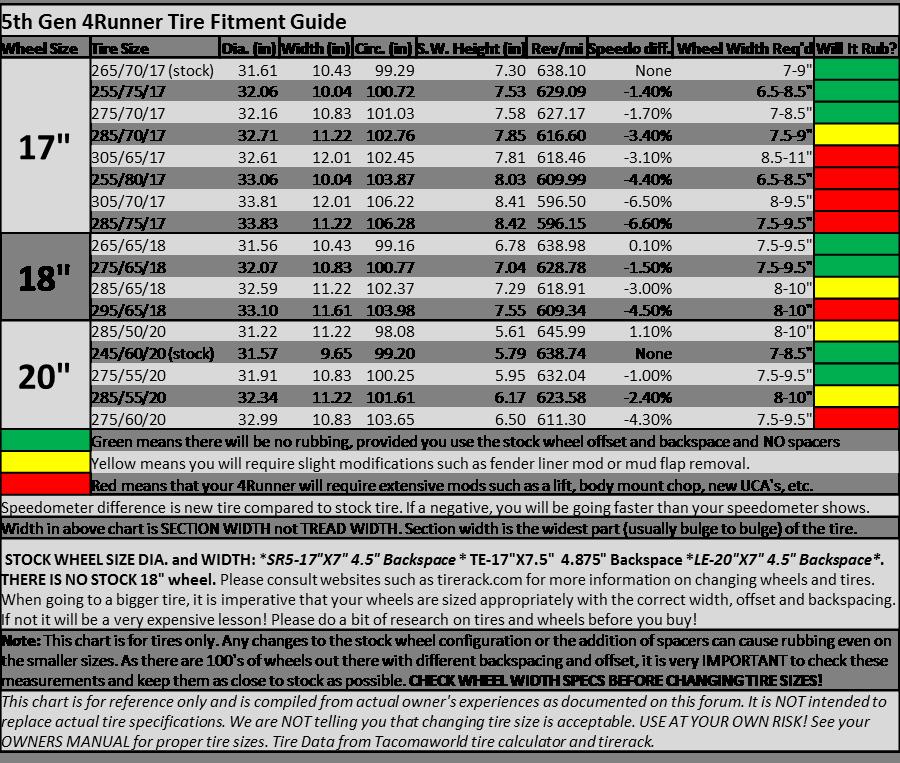 Going Bigger - 5th Gen Tire Fitment Guide - Toyota 4Runner Forum ...