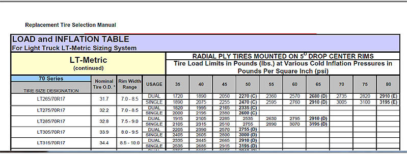 tire inflation table | Brokeasshome.com