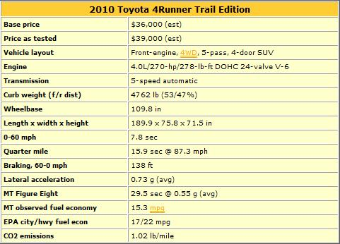 2010 Toyota 4Runner Trail Edition: Review and Pics (TruckTrend) - Toyota