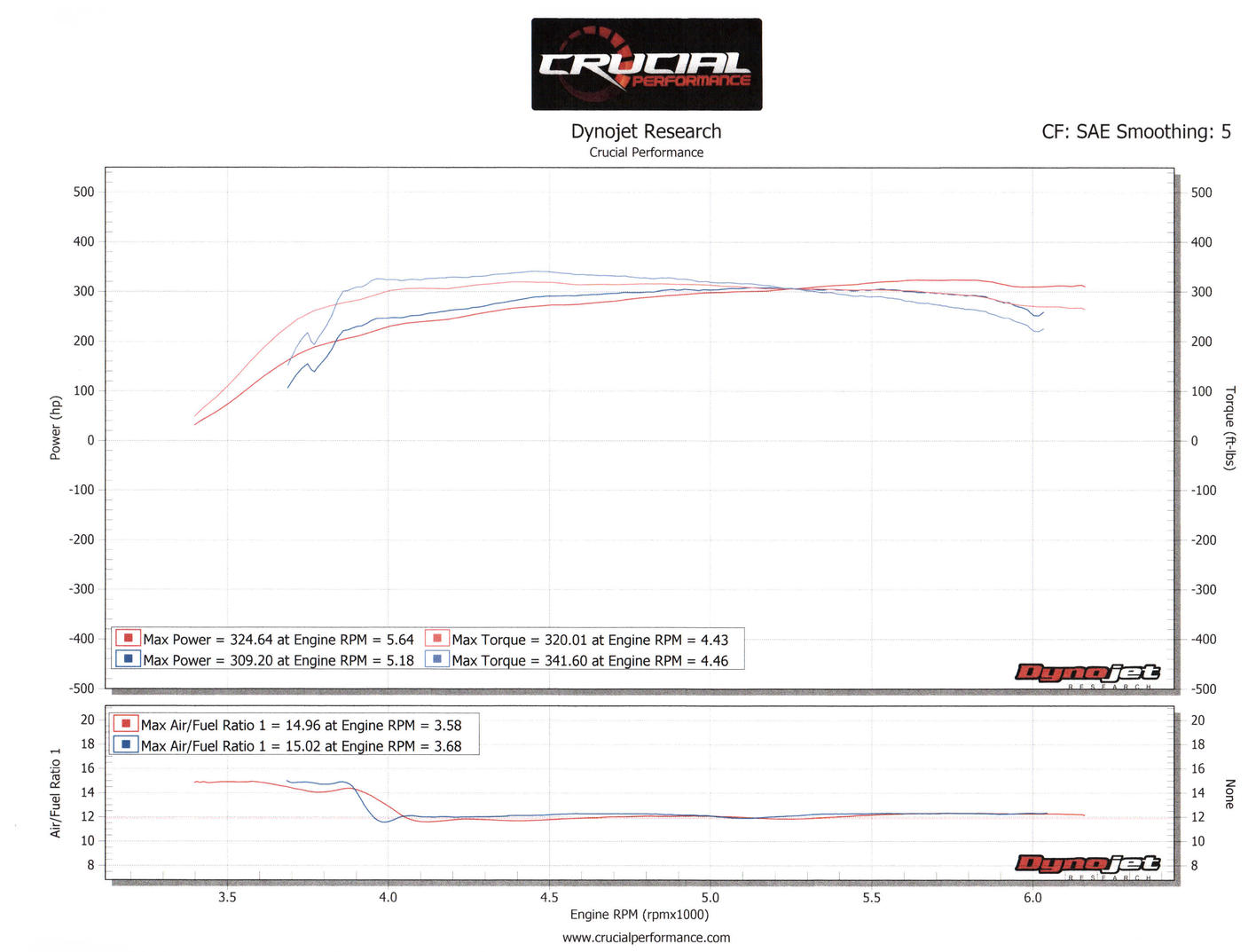 Magnuson Supercharger Overview!-dyno-jpg