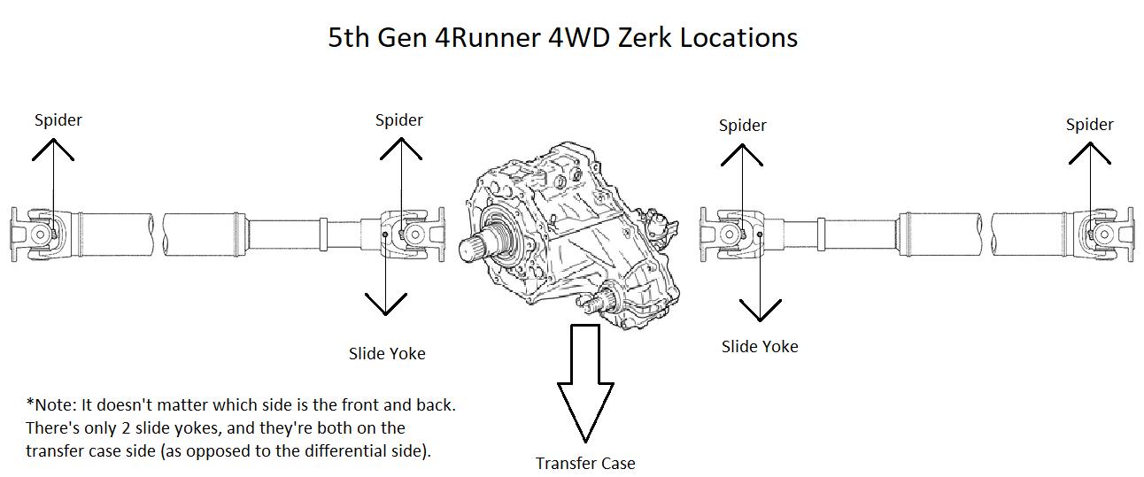 Beginner Fluid Maintenance-zerk_fitting_locations-png