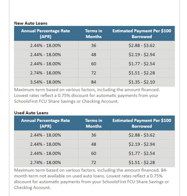 What is the APR on your loan? SoCal only please.-loan-jpg