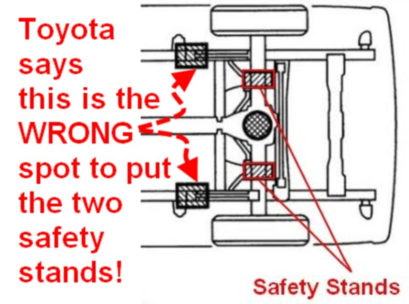 why does toyota say the frame is the wrong spot to put jack stands in the  rear?
